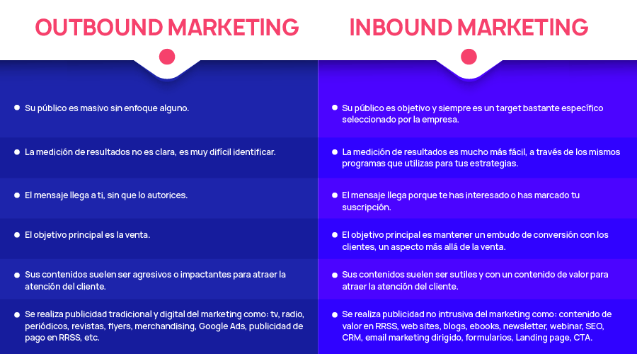 Que es el Inbound y Outbound marketing, encuentra las diferencias